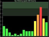 In de app 'Aurora Alert' kun je het verloop van de Kp-index bekijken