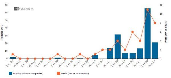 Investeringen in dronebedrijven 2010-2014