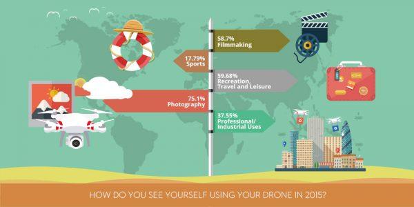 SkyPixel infographic