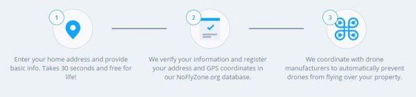 NoFlyZone aanmeldproces