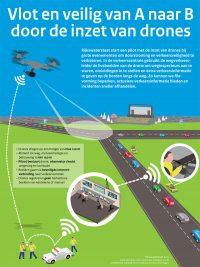 Proef Rijkswaterstaat met drones