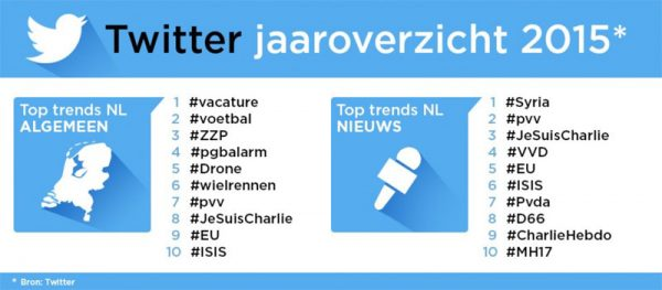 Twitter-jaaroverzicht-2015