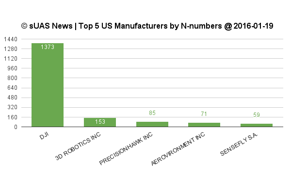 Top5-drone-manufacturers-first-of