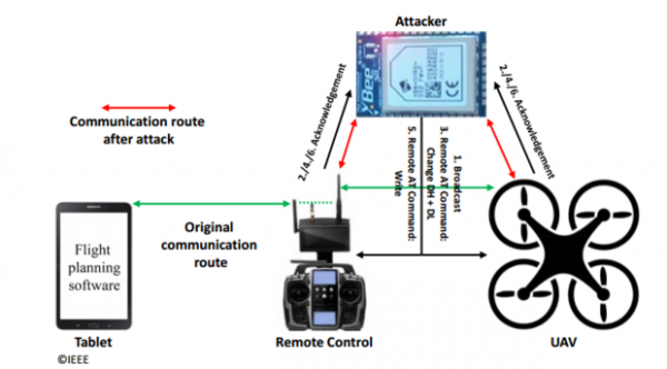 Man in the middle attack Xbee controller