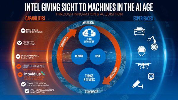 Intel computer vision