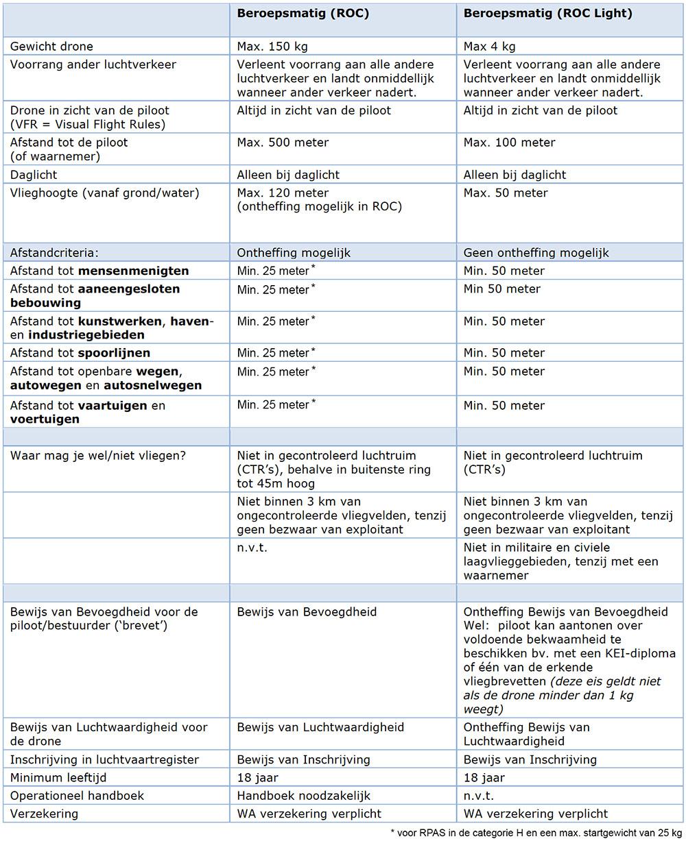 Tabel met verschillen tussen ROC en ROC-light